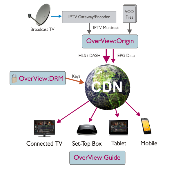OverView:OTT Diagram