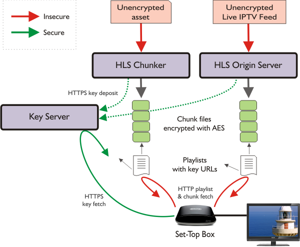 HLS encryption flow diagram