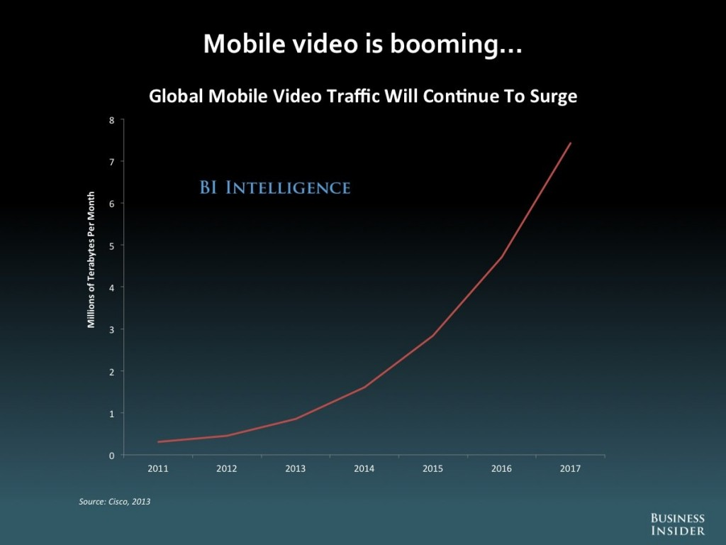 Global Mobile Video Traffic statistics - Marlin DRM Gem