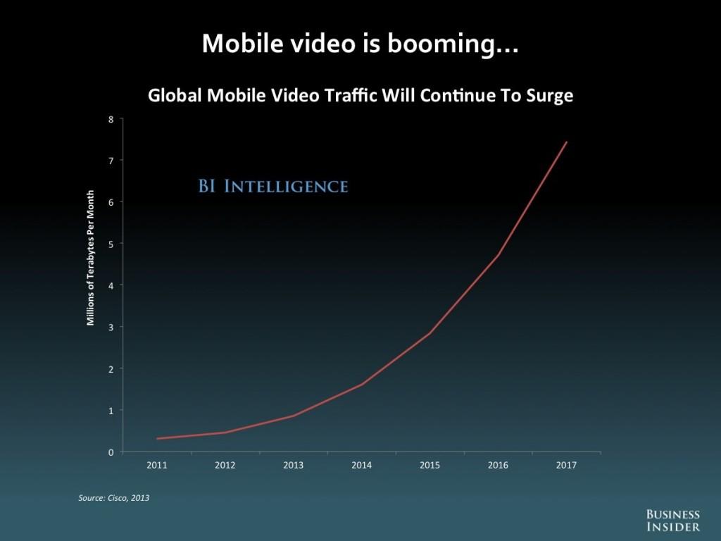 Global Mobile Video Traffic statistics - Marlin DRM Gem