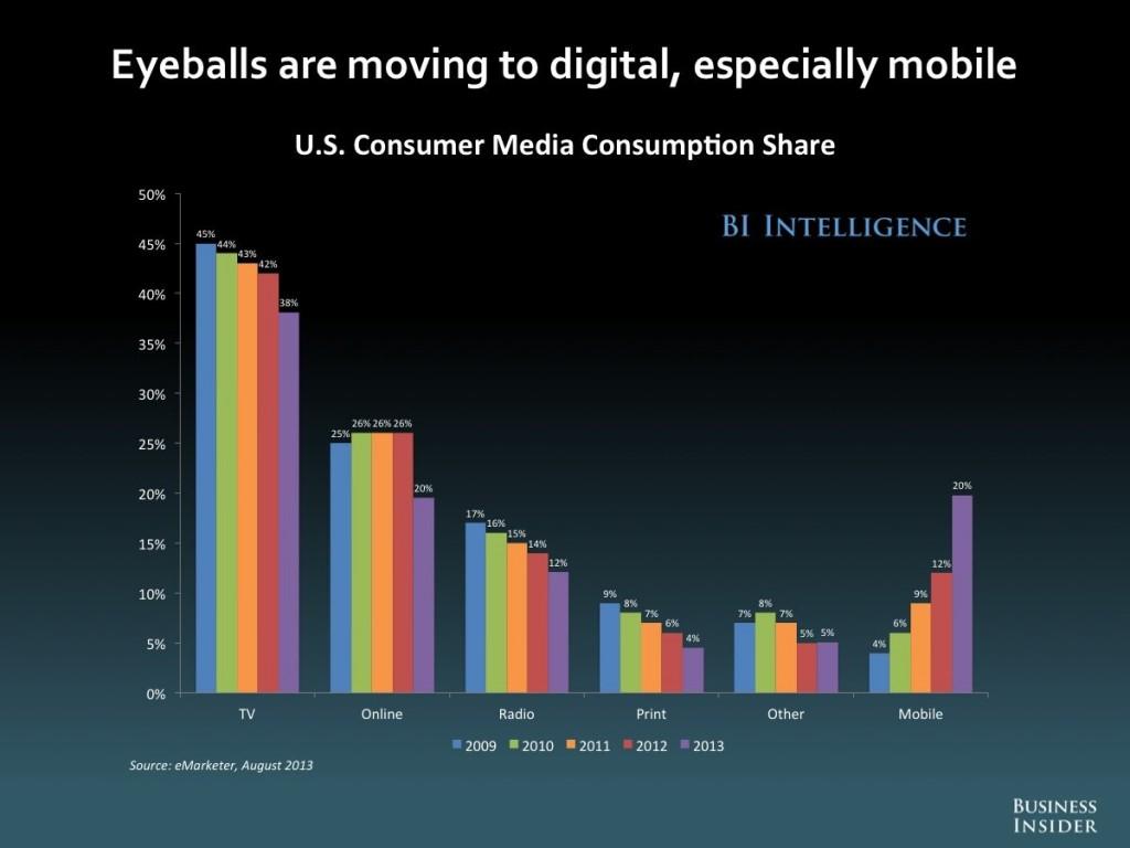 US Consumer Media Consumption Share - Marlin DRM Gem