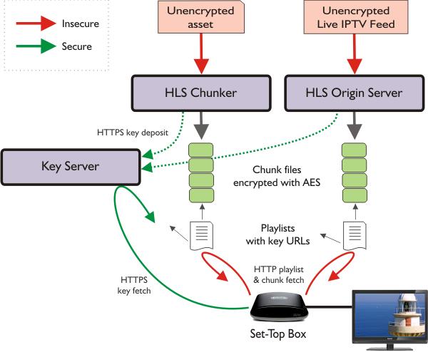 HLS encryption flow diagram